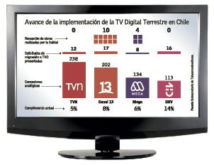 TV Digital al debe: solo 8% de avance en implementación y gobierno no extendería el plazo más allá de 2020
